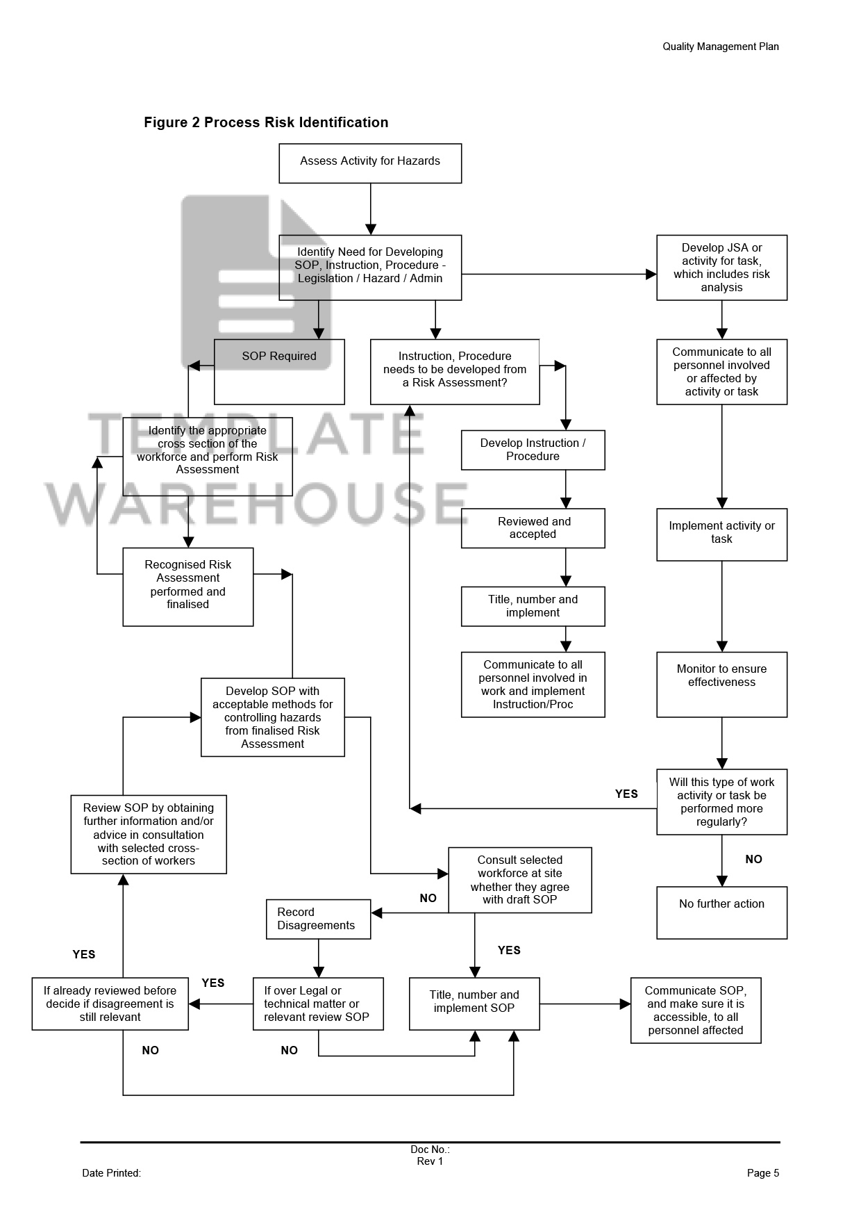 Quality Management Plan – Template Warehouse on